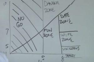 The Hot Crazy Matrix—A Scientific Guide To Women